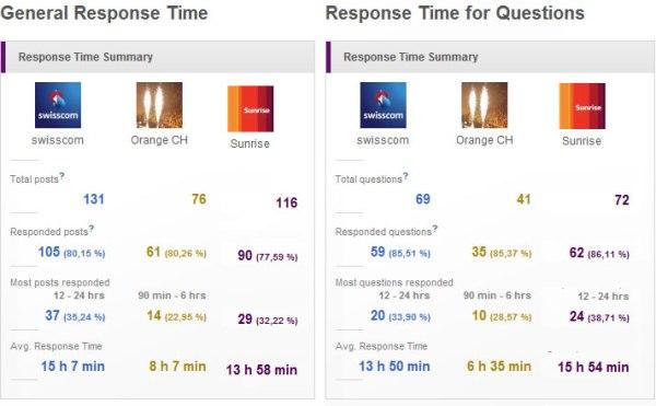 Benchmark Anfragen auf den Facebookseiten von Swisscom, Orange und Sunrise