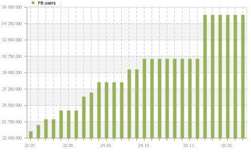 Wachstum der Facebooknutzer in Brasilien (Quelle: socialbakers.com)