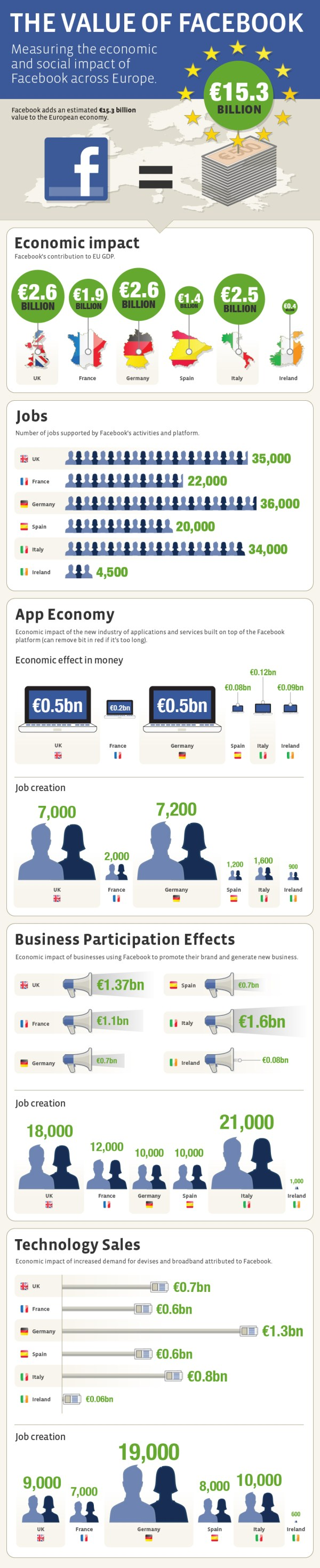 Infographic of Facebook's $15B impact on the European economy (Quelle: facebook.com)