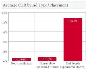 Vergleich durchschnittliche CTR nach AdTypen und Platzierungen (Quelle: AdParlor)