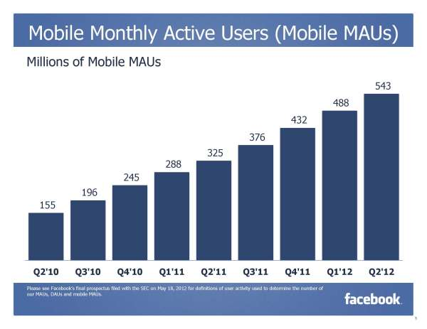 Facebook Mobile Monthly Active Users (Quelle: Facebook)