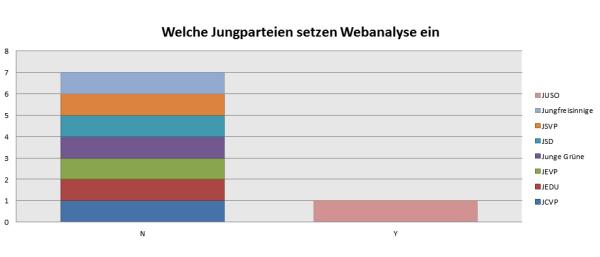 Welche Jungparteien setzen Webanalyse ein