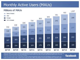 Monatlich aktive Nutzer (Quelle: Facebook)