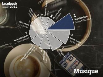 Die beliebtesten Songs der Französischen Facebook Nutzer
