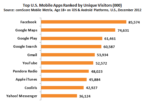 Top U.S. Mobile Apps Ranked by Unique Visitors (000) - (Quelle: comscore.com)