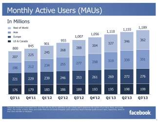 Facebook Monthly Active Users (MAUs) Q3/2013 (Quelle: Facebook)