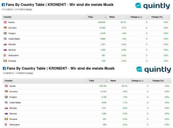KRONEHIT Vergleich Länder (Quelle: Quintly.com)