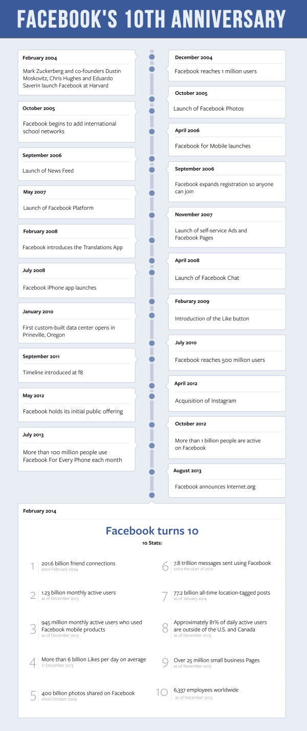 Facebook 10 Jahre Timeline (Quelle: Facebook)