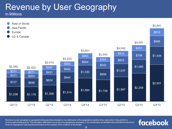Revenue by User Geography Q4/2015 (Quelle: Facebook)