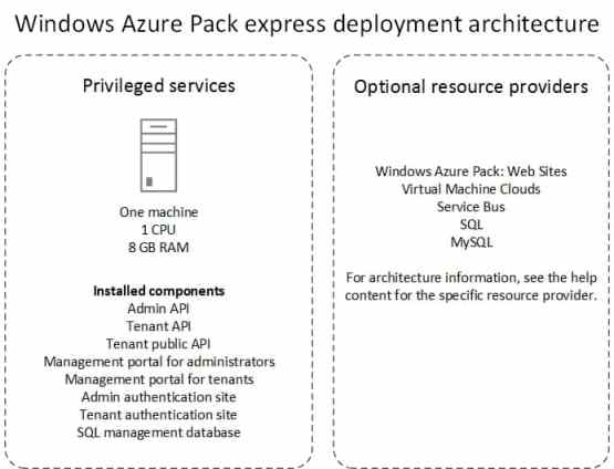 Windows Azure Pack Express Deployment