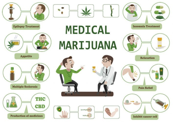 Does your benefits plan cover medical marijuana?