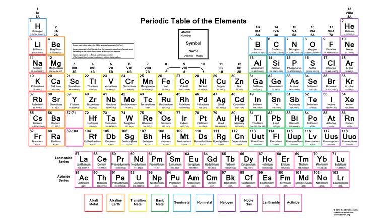 Color Periodic Table Of The Elements Atomic Masses