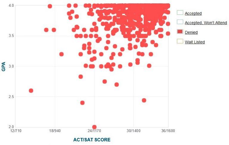 Mit Gpa Sat Score And Act Score Acceptance Data