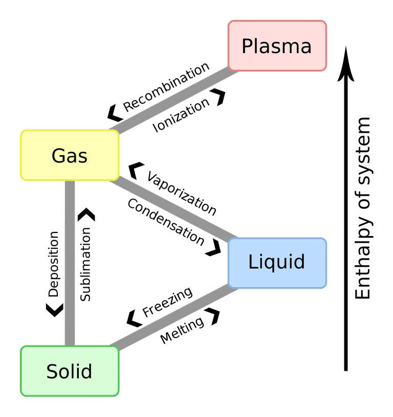 states and phase changes of matter venn diagram