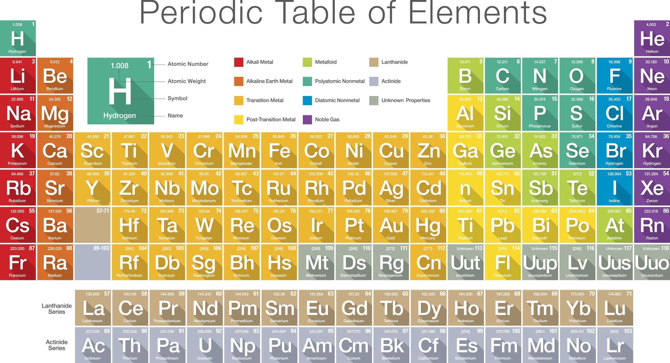 What Is An Element Symbol
