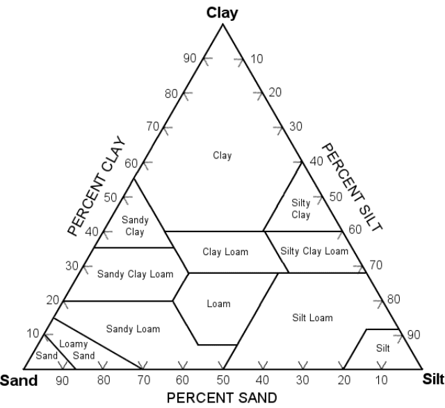 ternary diagram soil