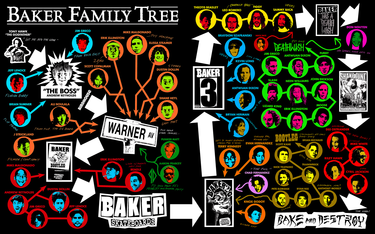 Girl Skateboards Wallpaper Hd Thrasher Magazine Baker Family Tree Wallpaper
