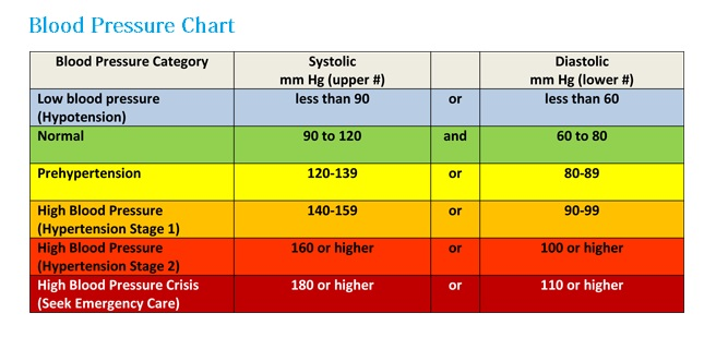 10 Blood Pressure Chart Essentials High, Low  Normal Thrombocytes
