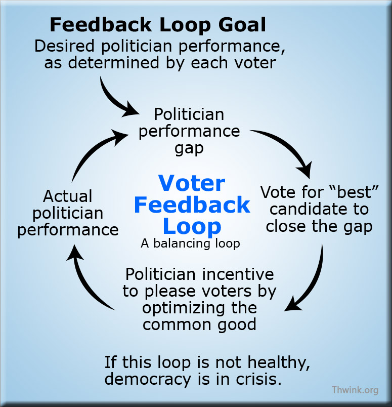 Feedback Loop - Tool/Concept/Definition