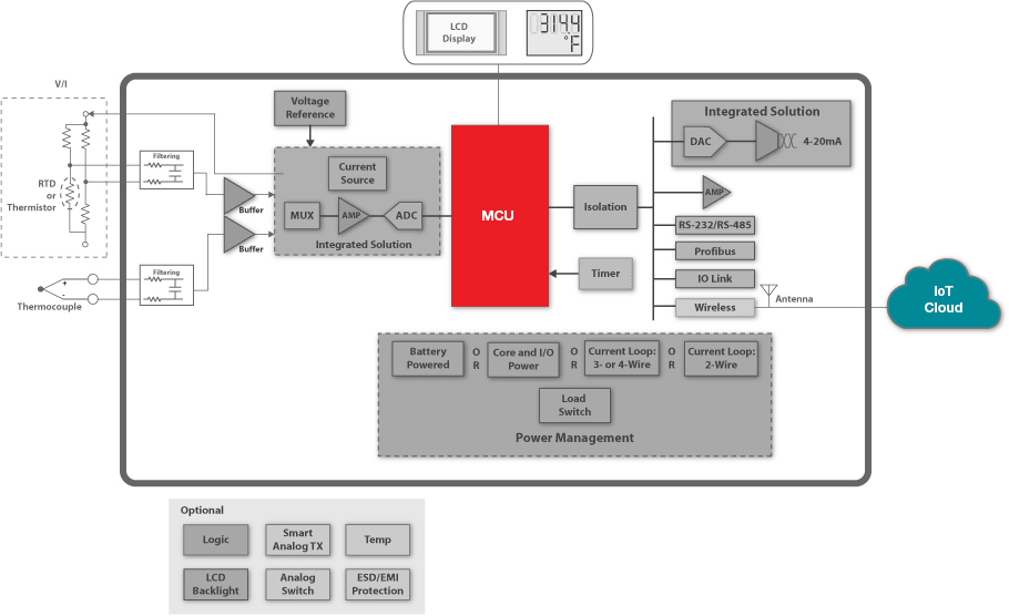 MSP430 Ultra-Low-Power MCUs Applications Microcontrollers (MCU