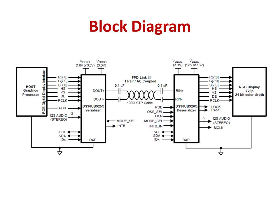 block diagram explanation