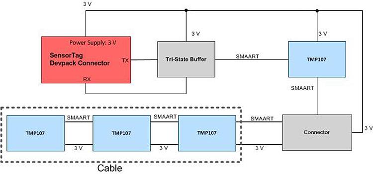 TIDA-00800 Daisy chain temperature sensor reference design for