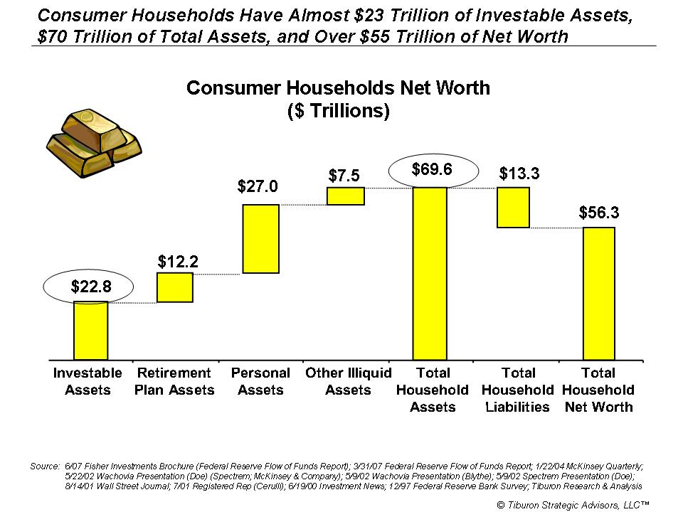 New Tiburon Research Report - Consumer Wealth, Liquefaction,  the - assets liabilities net worth