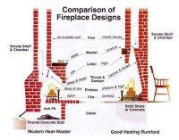 Fireplace Smoking Up House. Fireplace Smoking Problems And ...