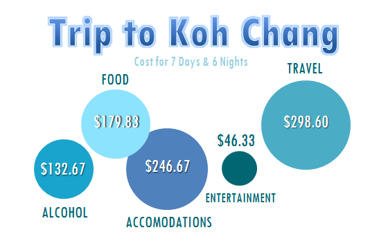 Cost of Trip to Koh Chang