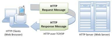 Comunicaciones HTTP