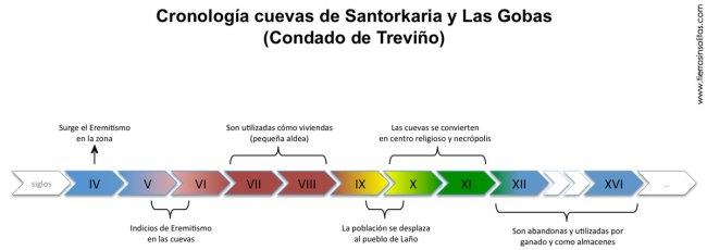 cronología de las gobas y santorkaria