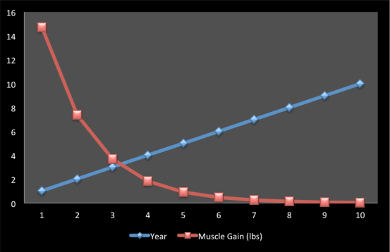 Rate of Muscle Gain
