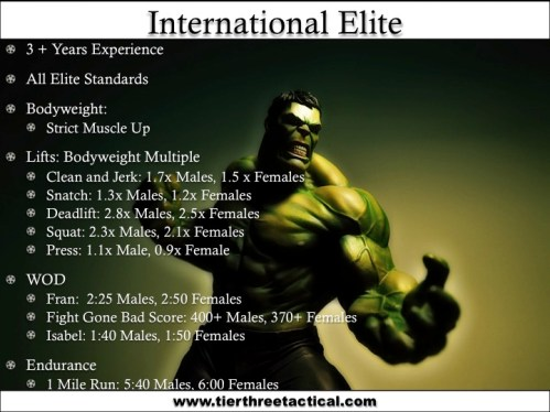 Crossfit International Elite Standards Data
