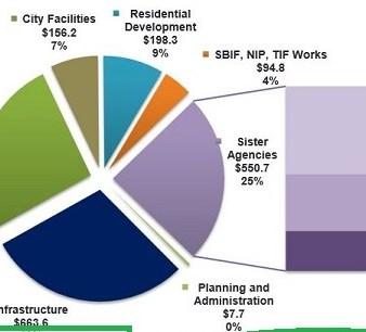 City Report-TIF 2015-snip