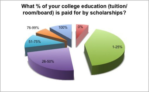 scholarships pie chart