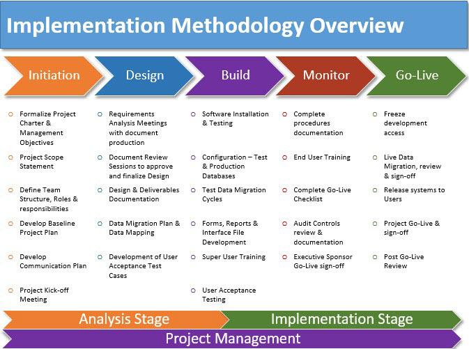 Implementation Methodology Template - Costumepartyrun