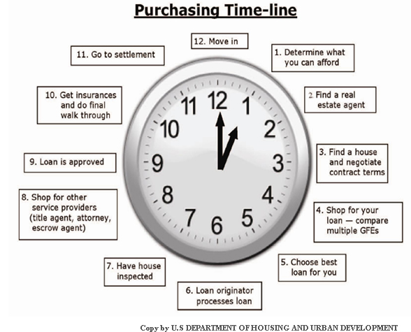 purchasing_timeline