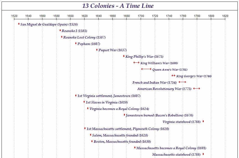 13 Originals - Chronology