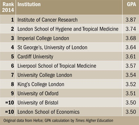 REF 2014 results table of excellence Times Higher Education (THE) - london universities list