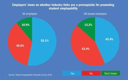 Employability By Major