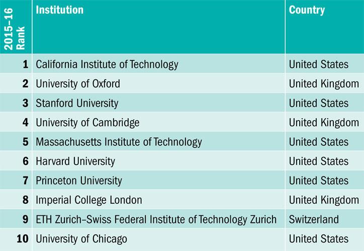 World University Rankings 2015-2016 results announced Times - london universities list