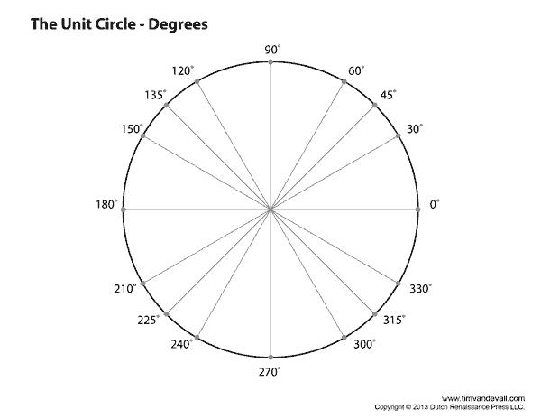 unit circle diagram in degrees