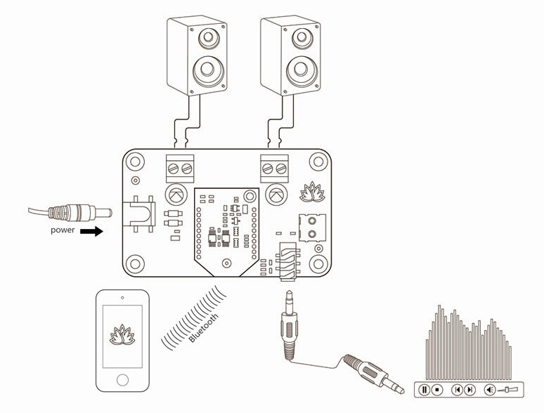 audio cable module with data module and power supply