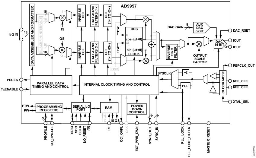 quartz clock block diagram 400