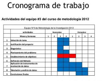 Tipos de cronogramas \u2013 TIPOSDE