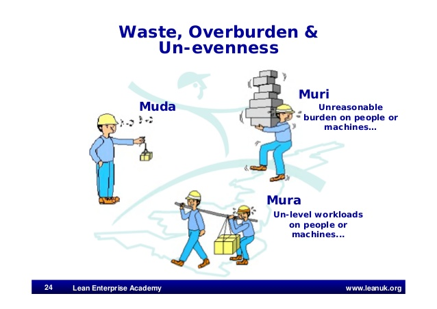 waste overburden uneveness muda muri mura Lean six sigma Pinterest - construction materials list template