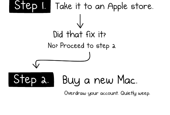 fix-any-computer