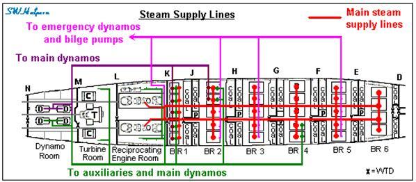 Titanic\u0027s Propulsion Plant