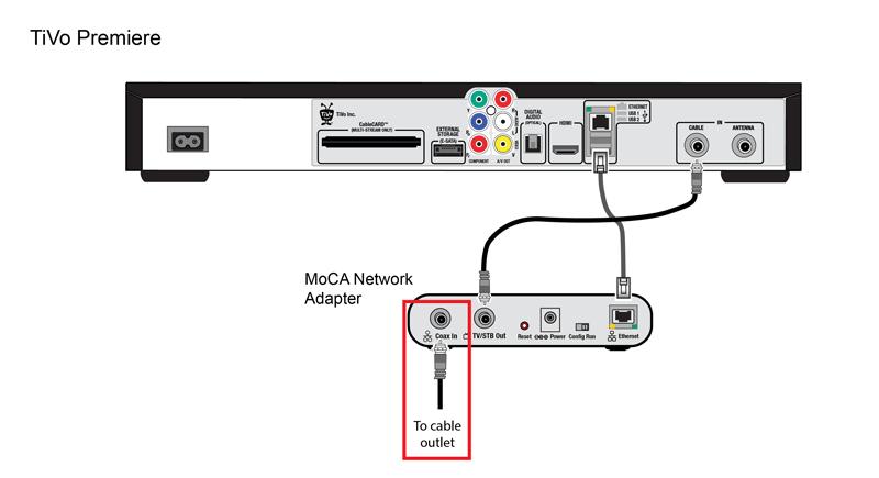 tivo moca network diagram