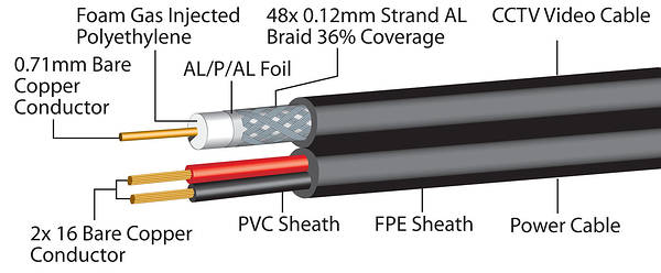 wiring coax cable